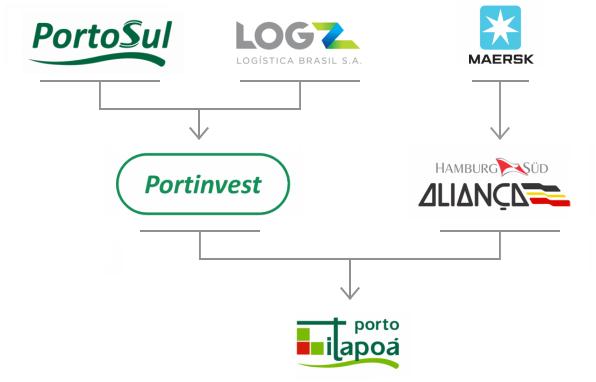 Logística Porto Itapoá